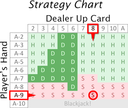 Blackjack basic strategy chart.